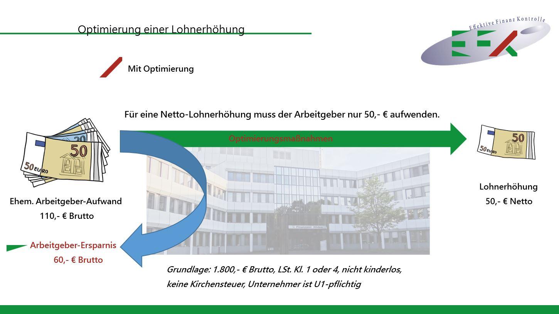 Ein Erfolgsgeheimnis - effektive-finanz-kontrolle.de